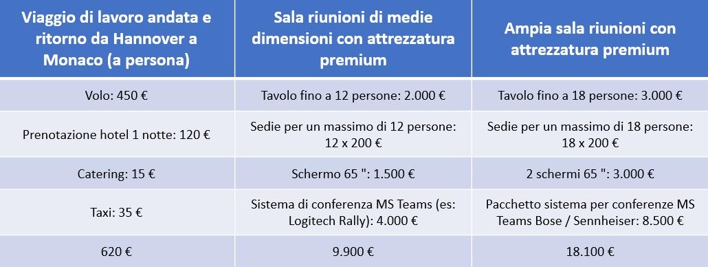 videoconferenze Sennheiser vs Spese di viaggio per riunioni